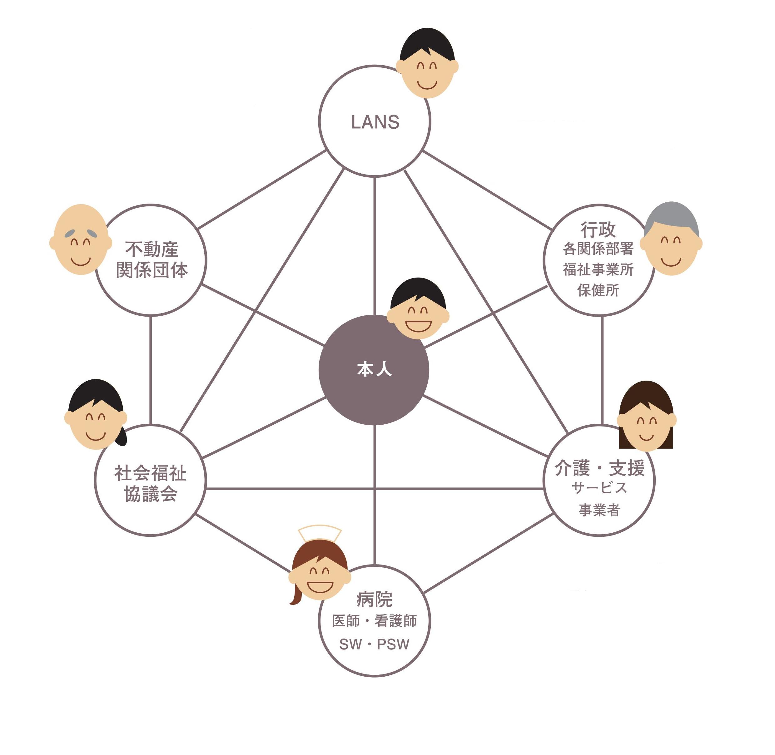 LANS,不動産関係団体,社会福祉協議会,行政,各関係部署,福祉事業所,保健所,介護,支援サービス事業所,病院,医師,看護師